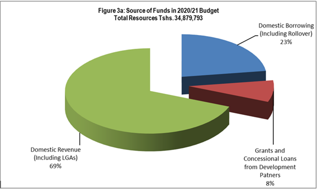 2020/21 Budget  Activists give 2020/21 budget cautious welcome